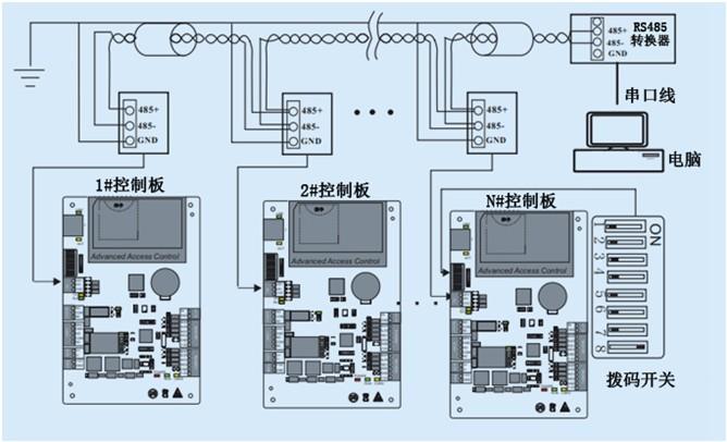 rs485联网型门禁系统联网示意图 (1)485+和485-接线时一定要互为双绞